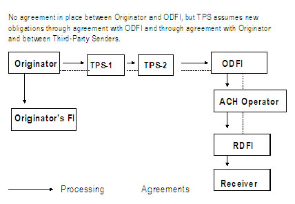 Figure 3 - Depicts a Third-Party Sender (TPS) acting as an intermediary between an Originator and ODFI