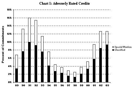 Chart 1: Adversely Rated Credits